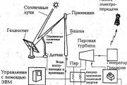 Схема башенной солнечной электростанции