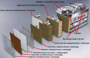 Изображение основных составляющих гелевого аккумулятора