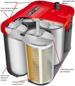 Схематического изображение гелевого аккумулятора с электродами, свернутыми в рулон