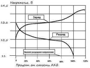 Формула зависимости напряжения от степени заряженности аккумулятора