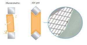 Технология 3DX Grid