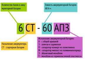 Маркировка российских автомобильных аккумуляторов