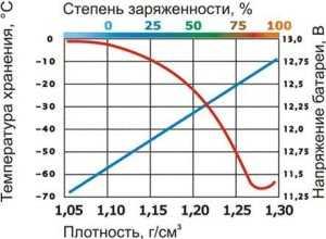 График изменения плотности электролита и напряжения аккумулятора