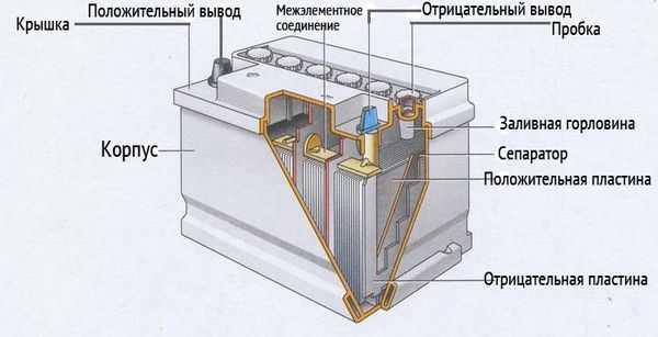 Аккумуляторные батареи для автомобиля реферат 1558