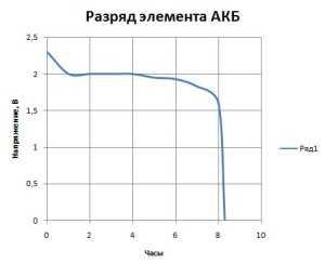График разрядки аккумулятора