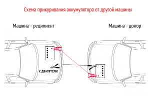 Схема прикуривания аккумулятора, если он разряжен не сильно