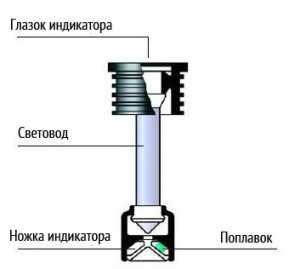 Схематическое устройство индикатора заряда АКБ