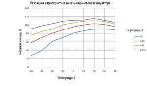 Зависимость разрядной ёмкости никель-кадмиевого аккумулятора от температуры