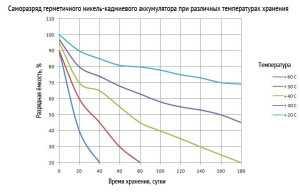 Саморазряд герметичного никель-кадмиевого аккумулятора при различных температурах хранения