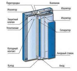 Конструкция никель─металлогидридных аккумуляторов призматической формы