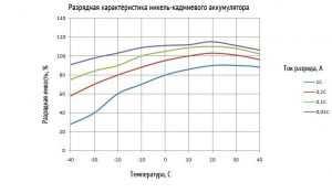 Разрядная характеристика никель-кадмиевого аккумулятора в зависимости от температуры ОС