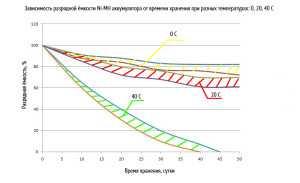 Зависимость разрядной ёмкости Ni-MH аккумулятора от времени хранения при разных температурах: 0, 20, 40 С