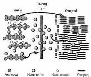 Процессы в литиевом аккумуляторе