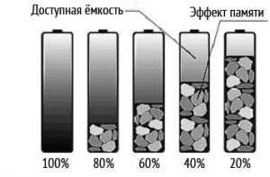 Процесс деградации Ni─MH аккумуляторов