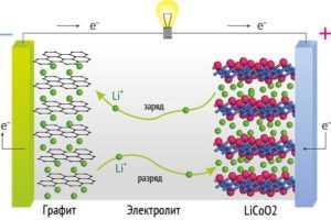 Реакции, протекающие в Li-Ion аккумуляторе