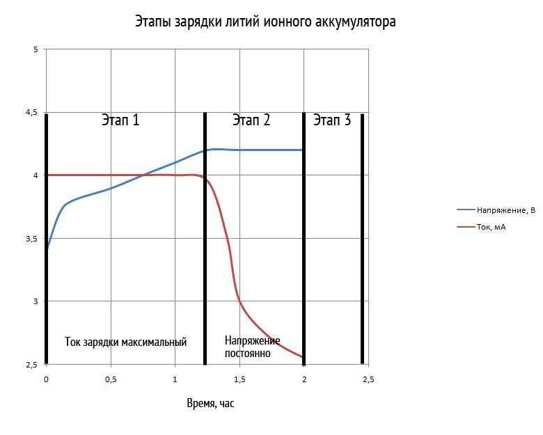 Получение лития из аккумулятора