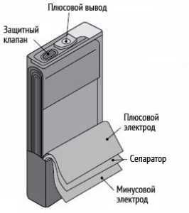 Литиевый аккумулятор рулонного типа