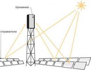 Гелиостаты направляют солнечную энергию на ёмкость башни