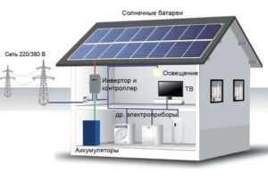 Организация питания от солнечных батарей на даче