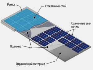 Структура гибкой солнечной панели