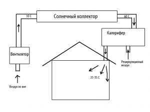 Система обогрева дома с воздушным солнечным коллектором