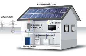 СЭС на фотоэлектрических модулях