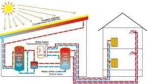 Принцип работы солнечного отопления