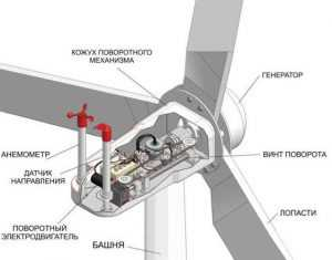 Устройство ветрогенератора