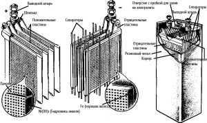 Конструкция никель─железного аккумулятора