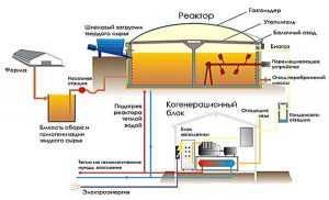 Установка для синтеза биогаза