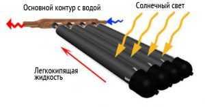 Принцип работы вакуумного коллектора