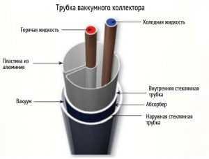 Трубка вакуумного коллектора внутри