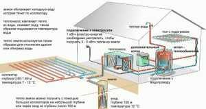 Геотермальный тепловой насос