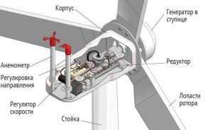 Одна из разновидностей ветряного генератора