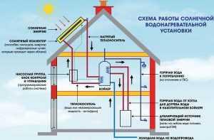 Эффективность солнечных коллекторов