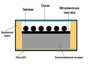Плоский водонагреватель в разрезе