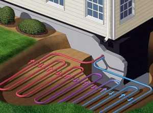 Система геотермального отопления с горизонтальным теплообменником