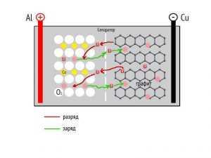 Устройство графенового аккумулятора