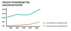Объёмы производства Global Battery по годам