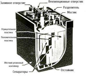 Автомобильная аккумуляторная батарея VRLA 1953 год