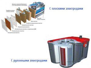 AGM батареи с плоскими и рулонными электродами