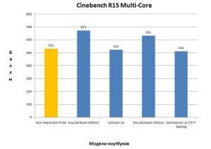 Результат в Cinebench R15