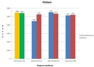 Результат в PCMark