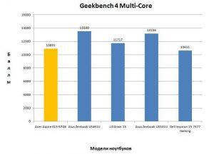Результат в Geekbench 4 Multi-Core