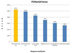 Результат MSI GT75VR Titan Pro в PCMark8 Home