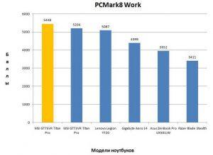 Результат MSI GT75VR в PCMark8 Home