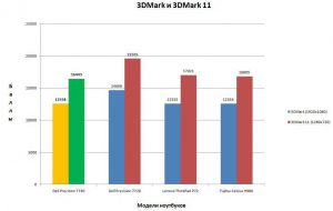 Результат в 3DMark 11