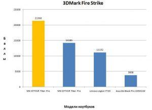 Результат MSI GT75VR в 3DMark Fire Strike