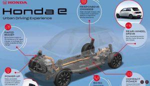 Платформа электромобиля Honda E