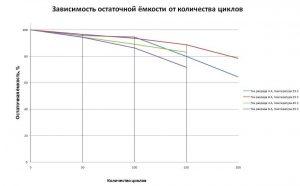 Зависимость остаточной ёмкости АКБ от количества циклов